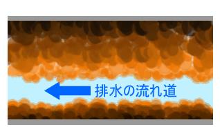 詰まりやすくなっている排水配管の断面図